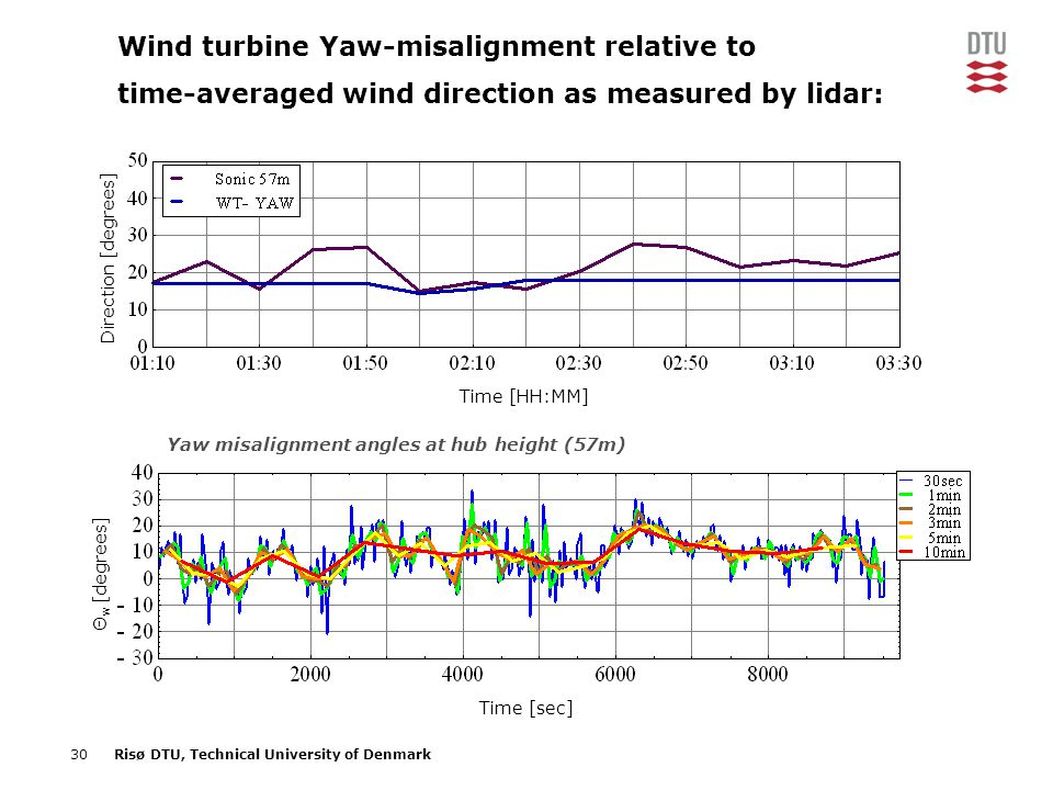 Wind turbine Yaw-misalignment relative to