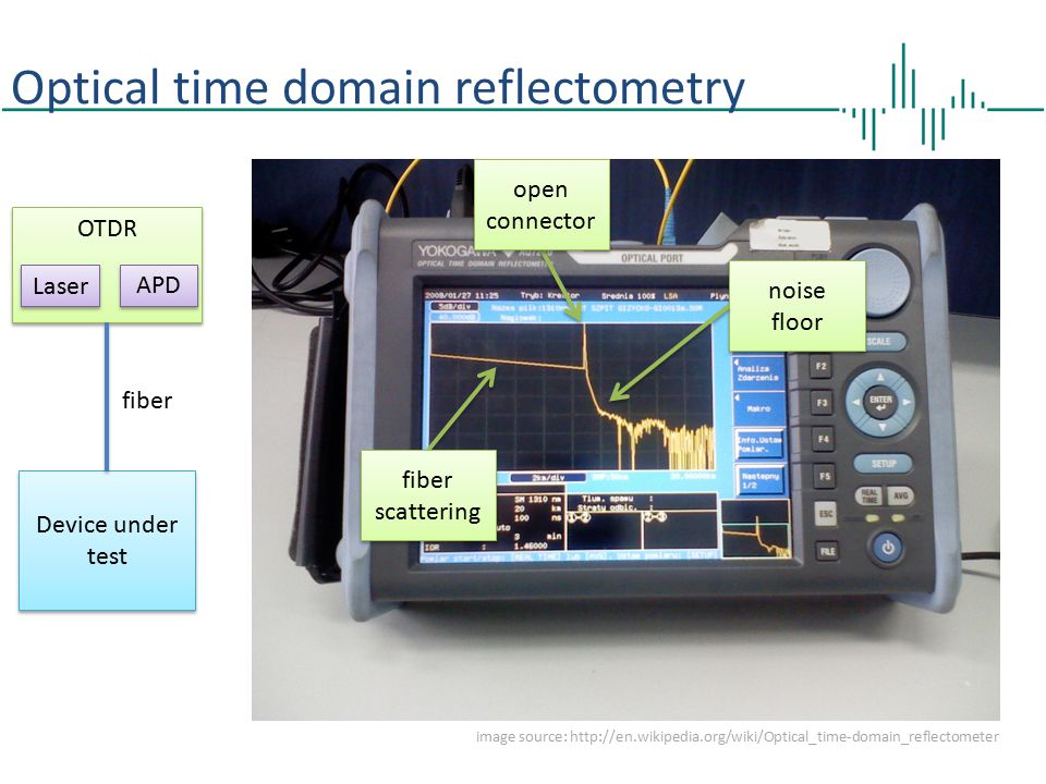 Optical time domain reflectometry