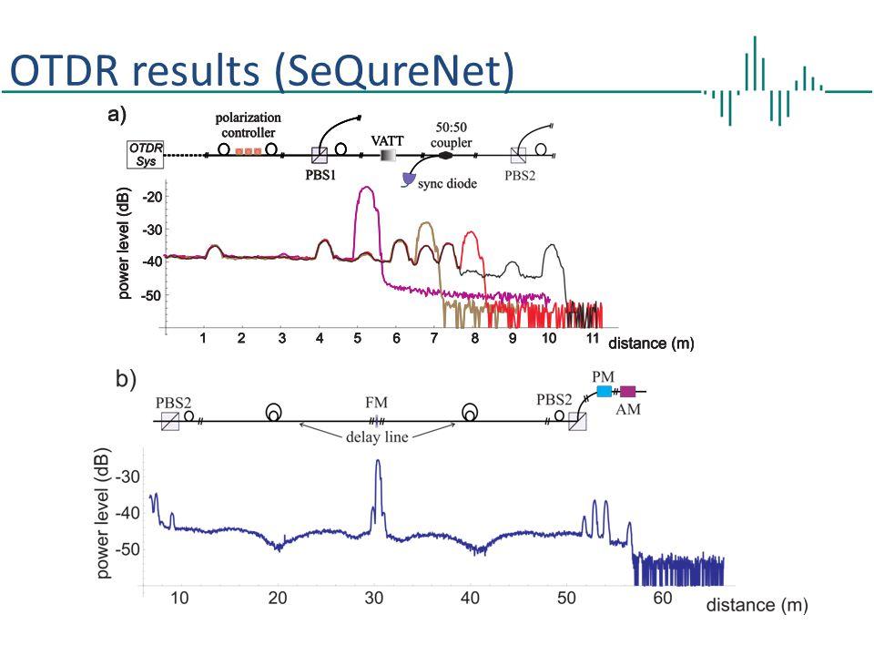 OTDR results (SeQureNet)