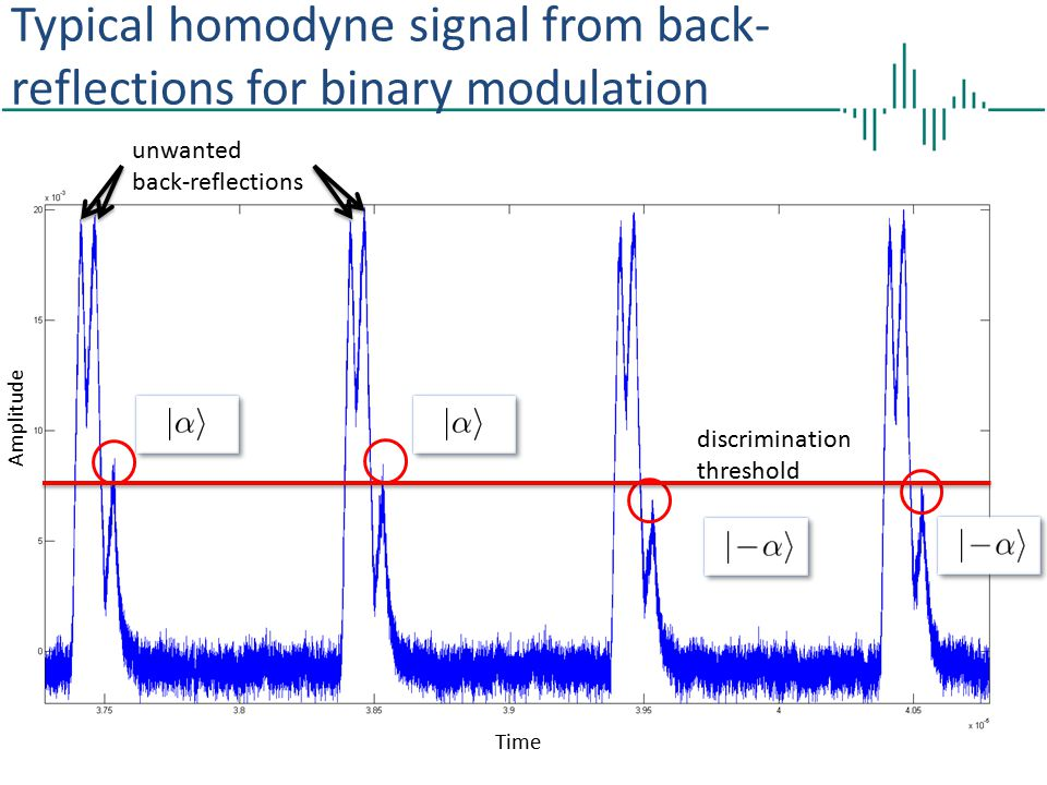 Typical homodyne signal from back-reflections for binary modulation