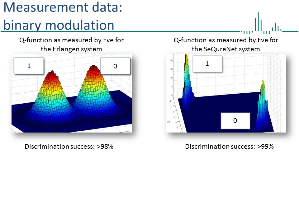 Measurement data: binary modulation