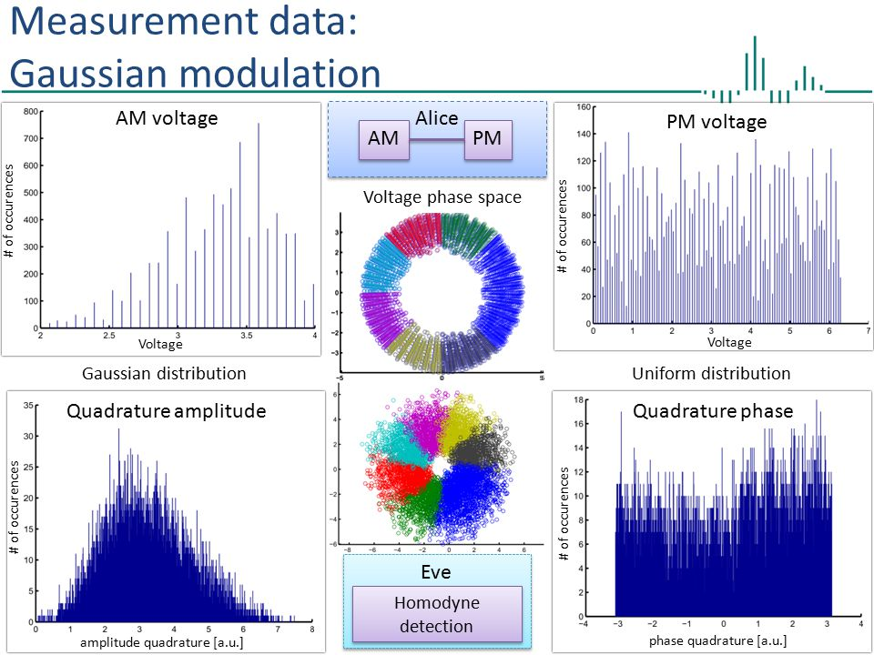 Measurement data: Gaussian modulation