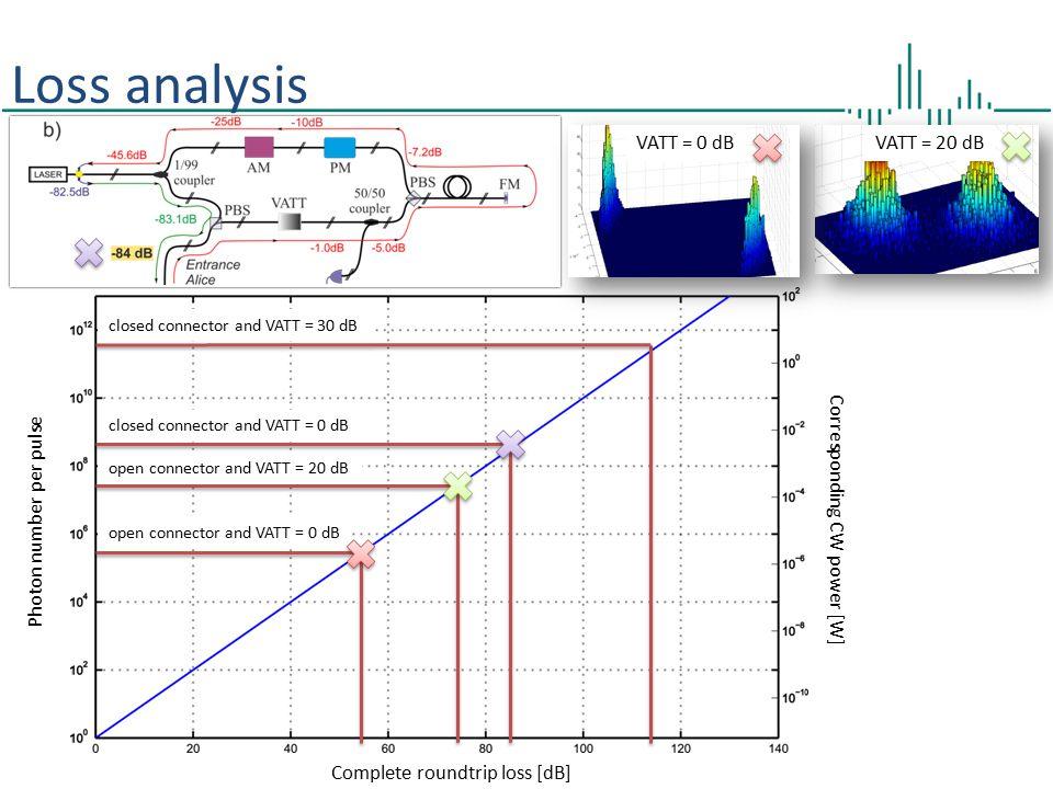 Loss analysis VATT = 0 dB VATT = 20 dB Photon number per pulse