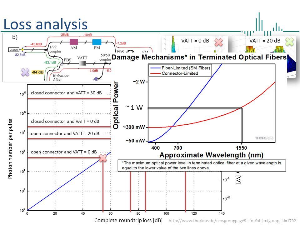 Loss analysis ~ 1 W VATT = 0 dB VATT = 20 dB Photon number per pulse