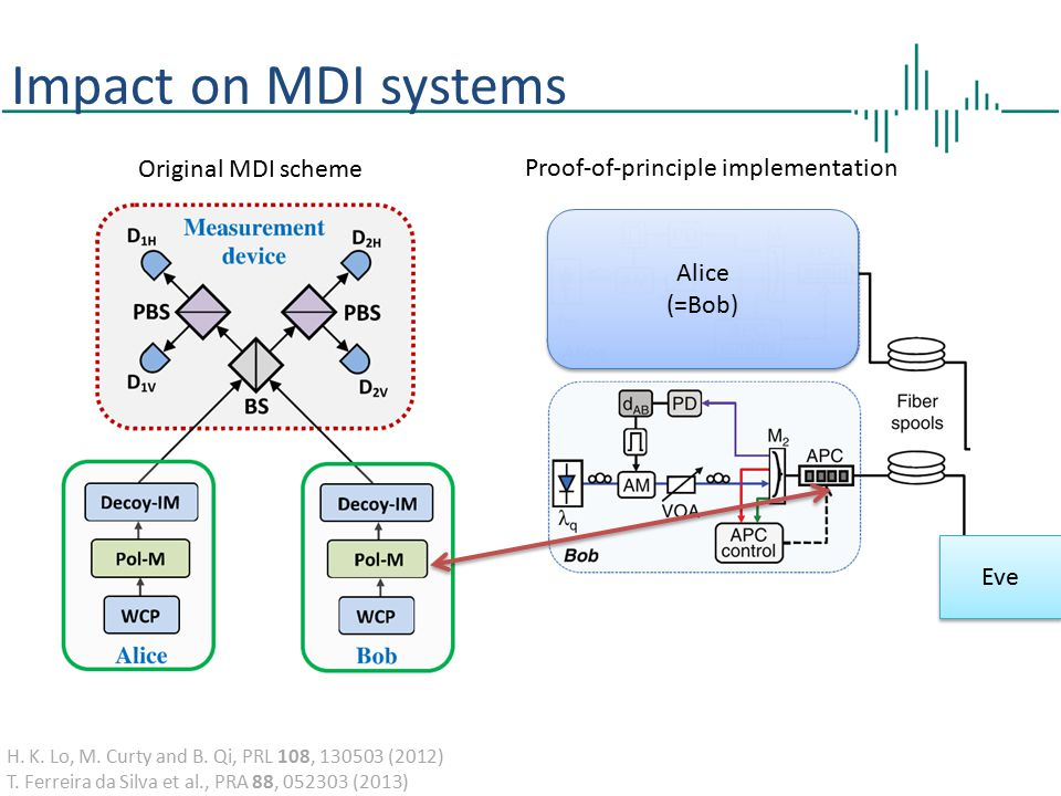 Impact on MDI systems Original MDI scheme