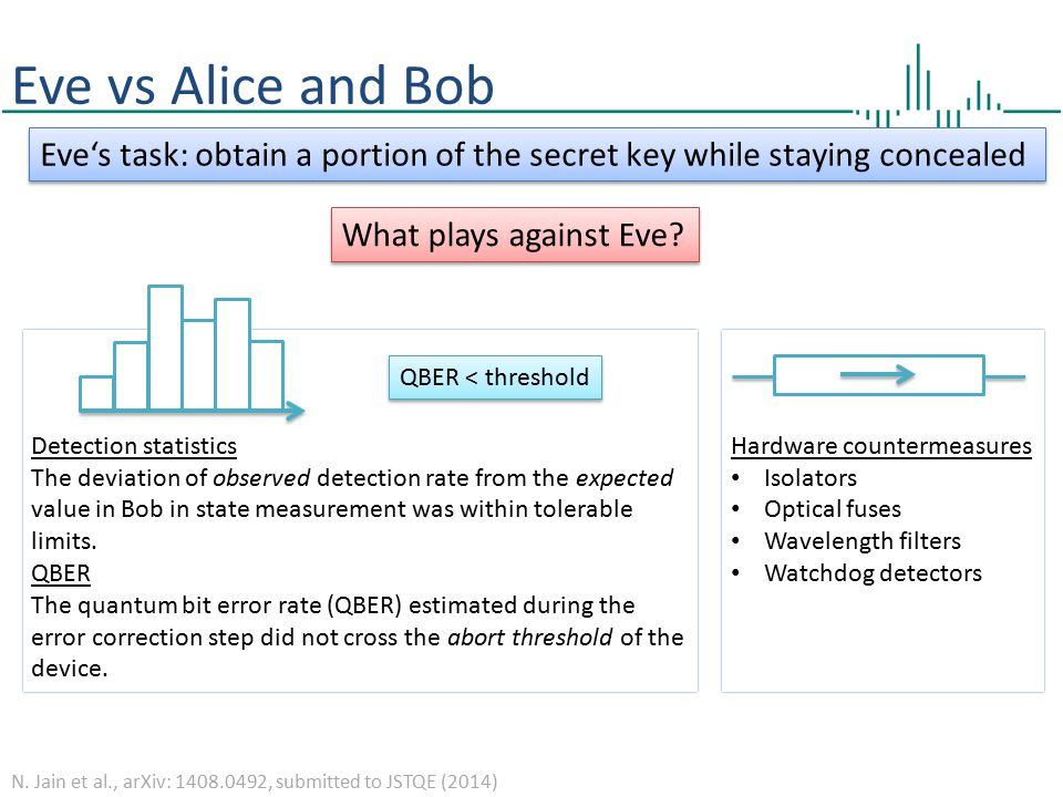 Eve vs Alice and Bob Eve's task: obtain a portion of the secret key while staying concealed. What plays against Eve