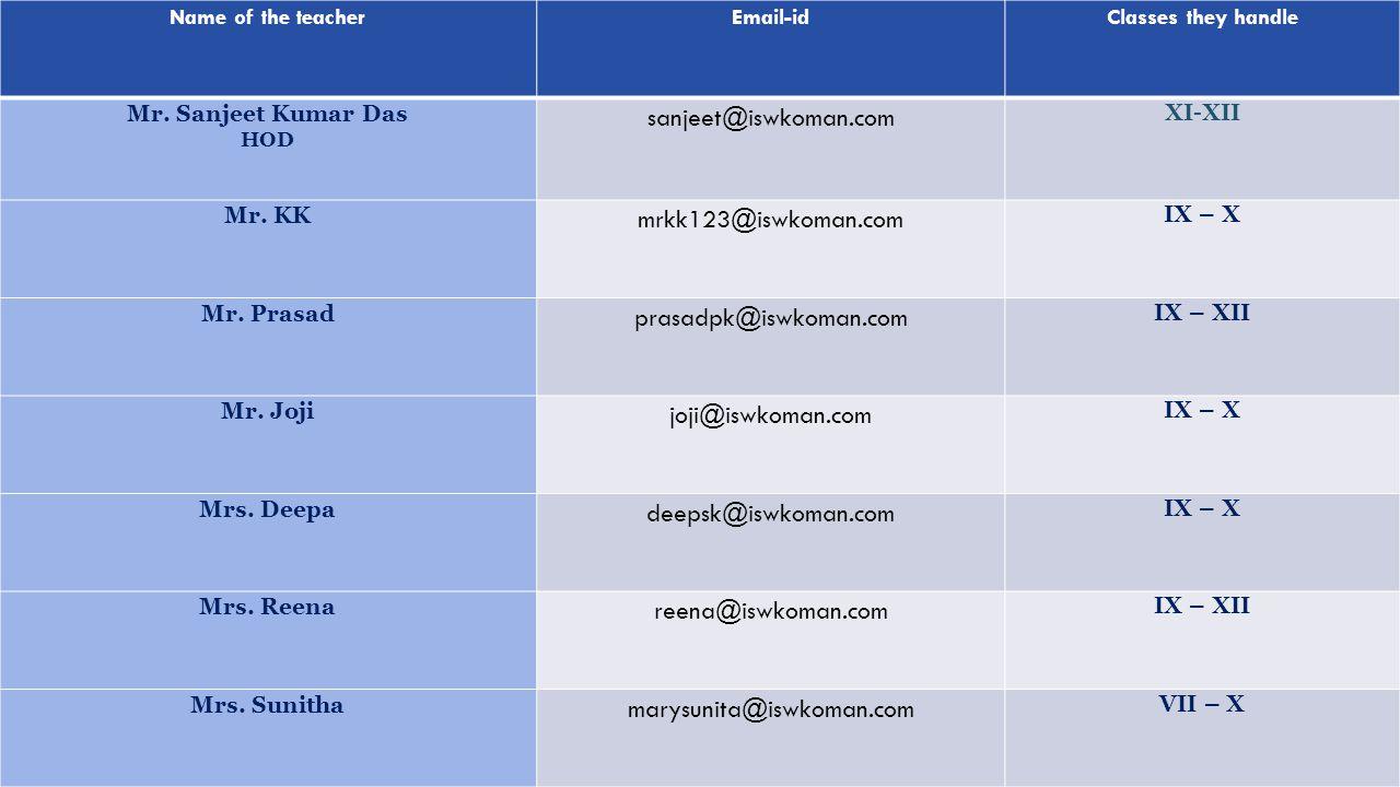 sanjeet@iswkoman.com mrkk123@iswkoman.com prasadpk@iswkoman.com