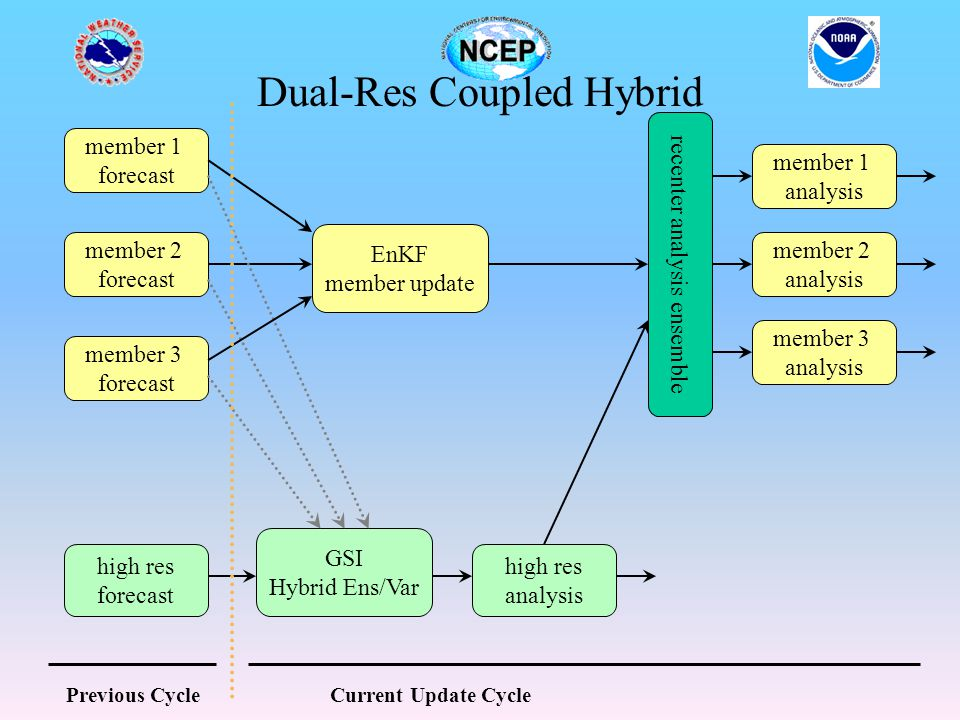 Dual-Res Coupled Hybrid