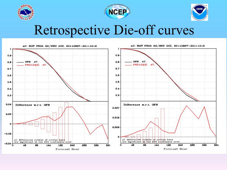 Retrospective Die-off curves