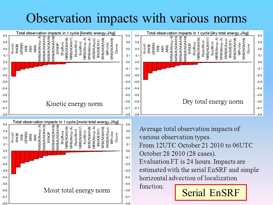 Observation impacts with various norms