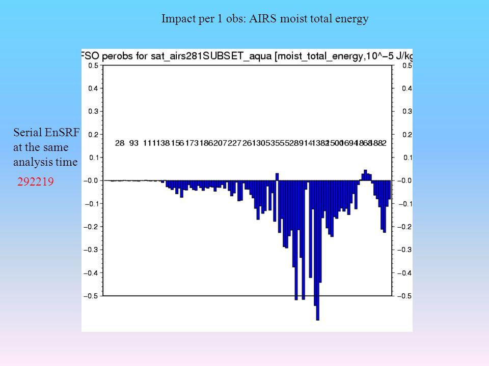 Impact per 1 obs: AIRS moist total energy
