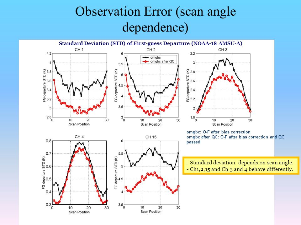 Standard Deviation (STD) of First-guess Departure (NOAA-18 AMSU-A)