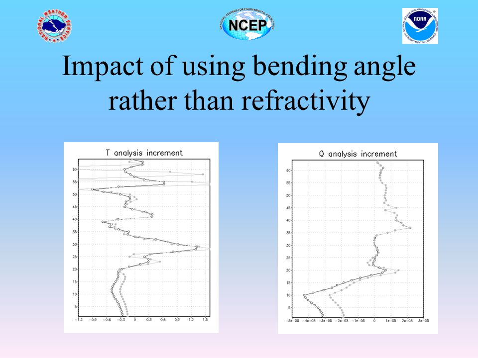 Impact of using bending angle rather than refractivity