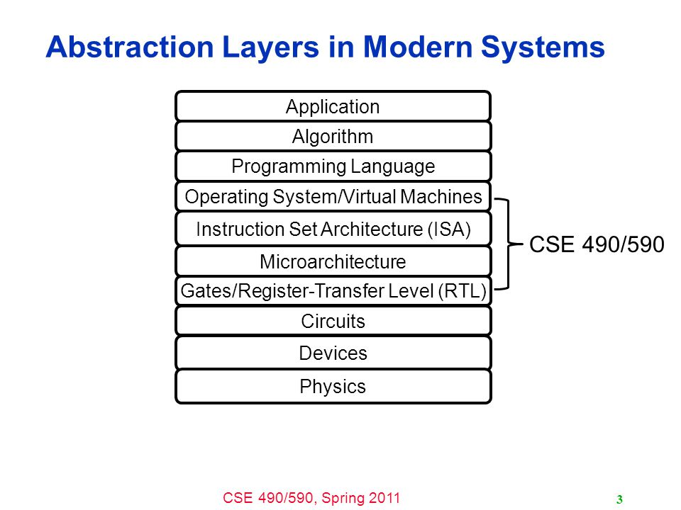 Abstraction Layers in Modern Systems
