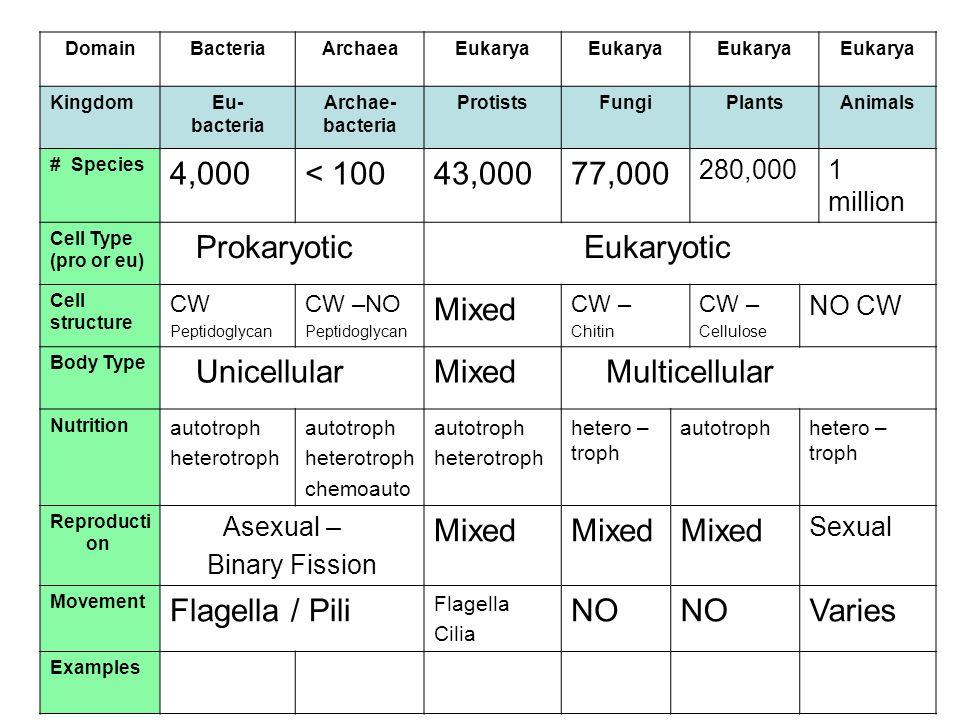 4,000 < 100 43,000 77,000 Prokaryotic Eukaryotic Mixed Unicellular