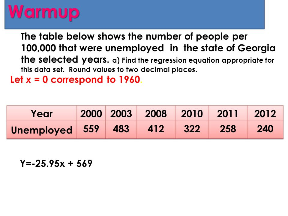 Warmup Year 2000 2003 2008 2010 2011 2012 Unemployed 559 483 412 322