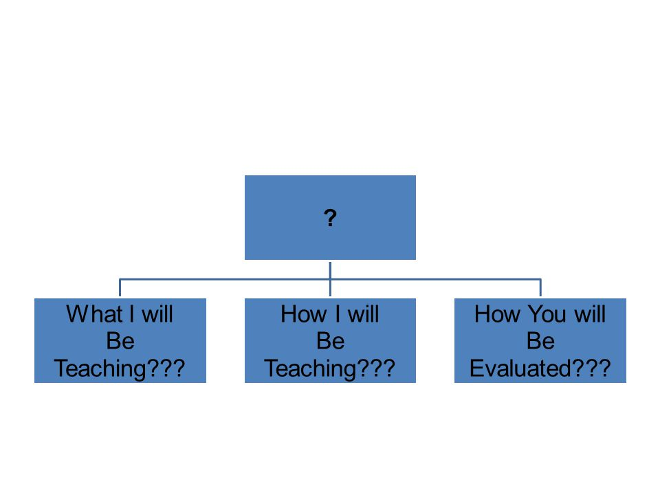What I will Be Teaching How I will How You will Evaluated