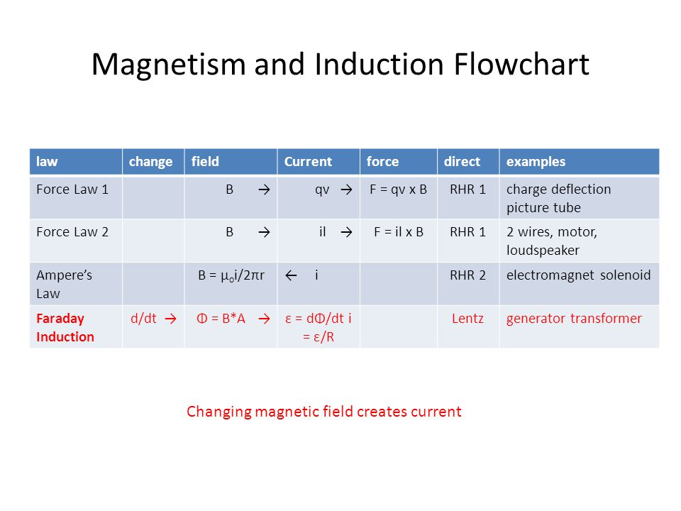 Magnetism and Induction Flowchart