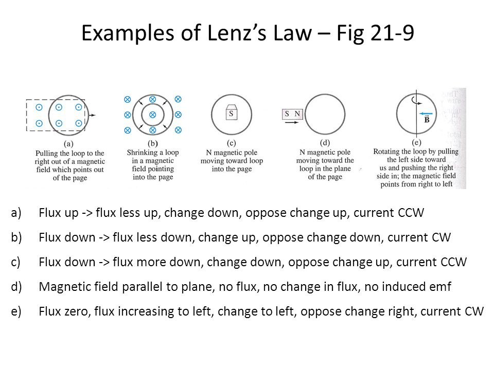 Examples of Lenz's Law – Fig 21-9
