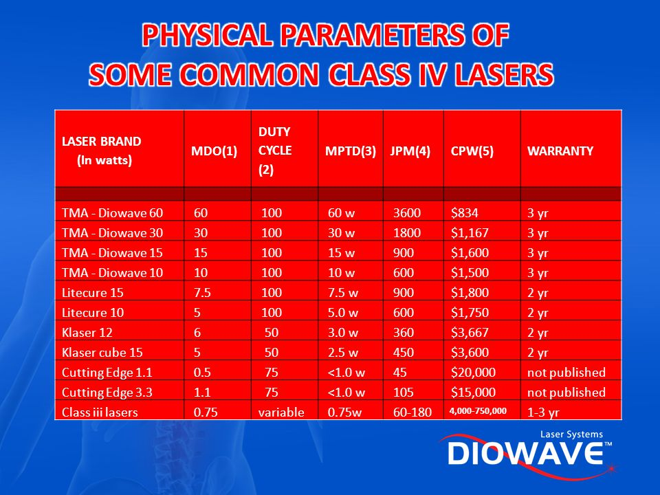 PHYSICAL PARAMETERS OF SOME COMMON CLASS IV LASERS