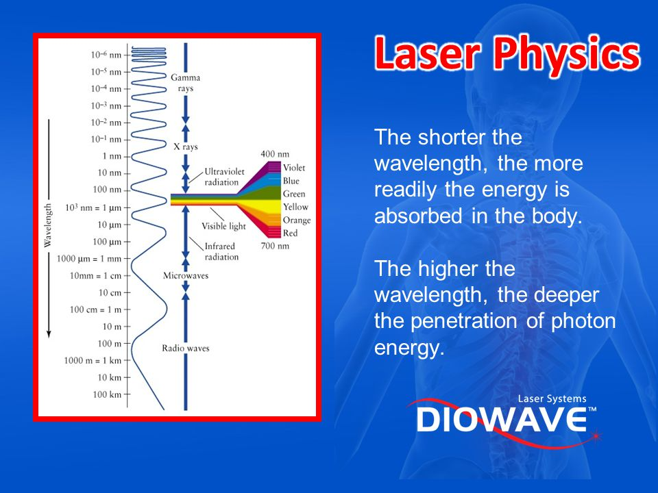 Laser Physics The shorter the wavelength, the more readily the energy is absorbed in the body.