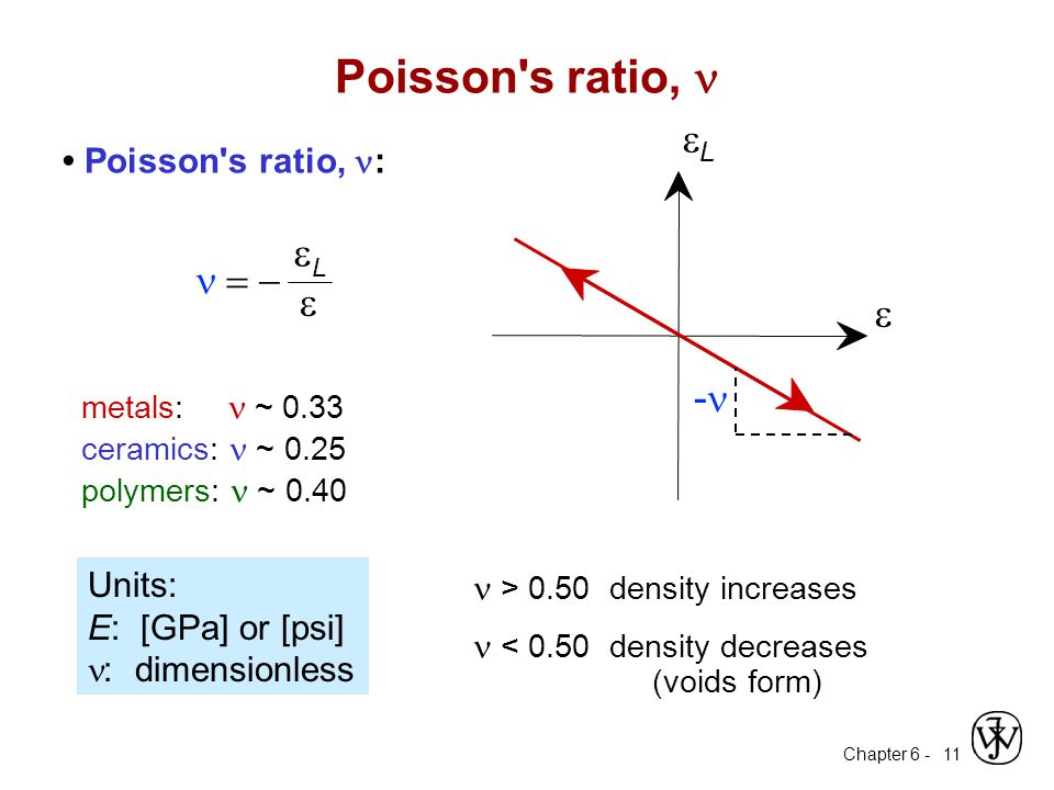 Poisson s ratio, n eL e -n e n = - • Poisson s ratio, n: Units: