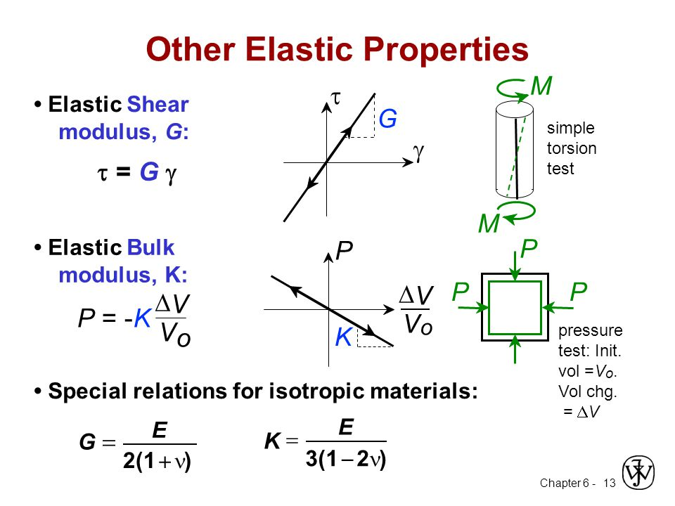 Other Elastic Properties