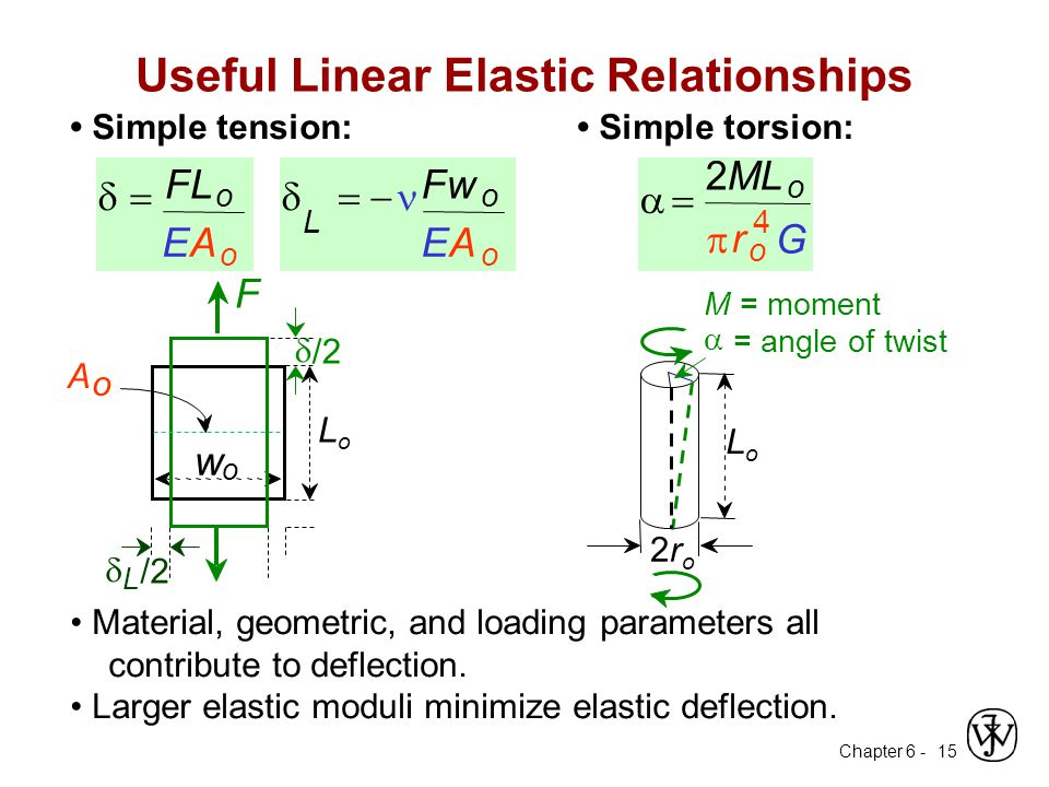 Useful Linear Elastic Relationships