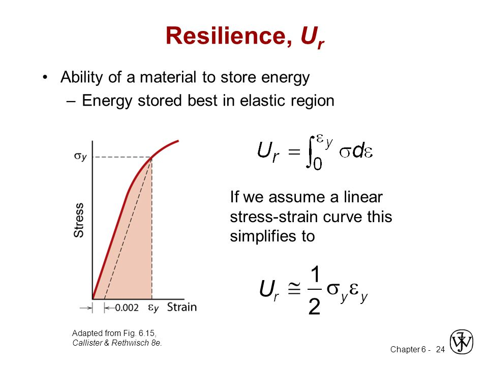 Resilience, Ur 2 1 U e s @ Ability of a material to store energy