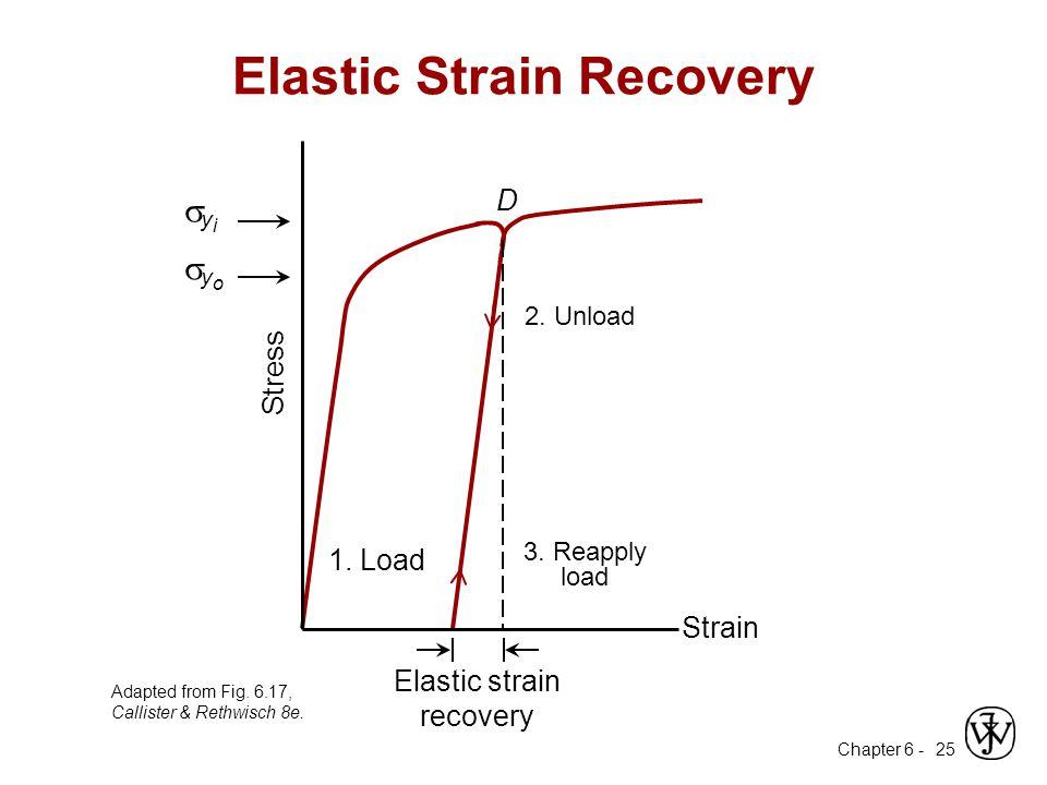 Elastic Strain Recovery