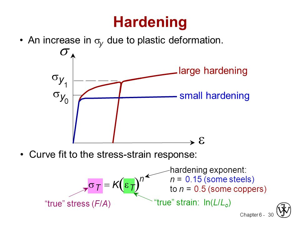 ( ) Hardening s e s s • An increase in sy due to plastic deformation.