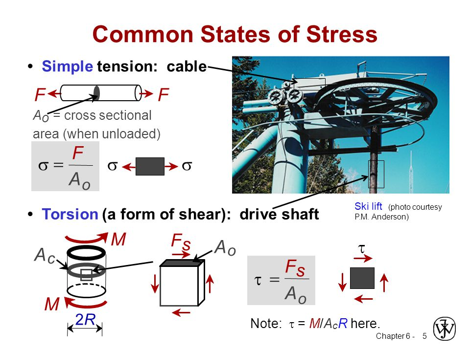 Common States of Stress