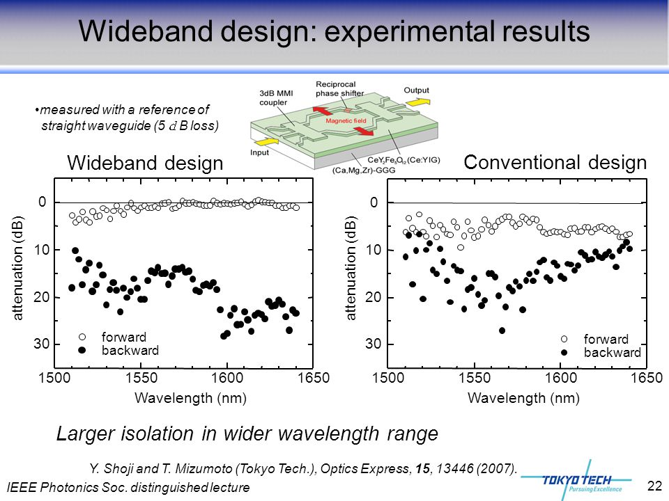 Wideband design: experimental results