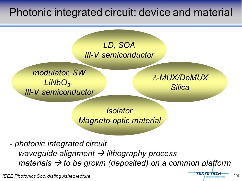 Photonic integrated circuit: device and material