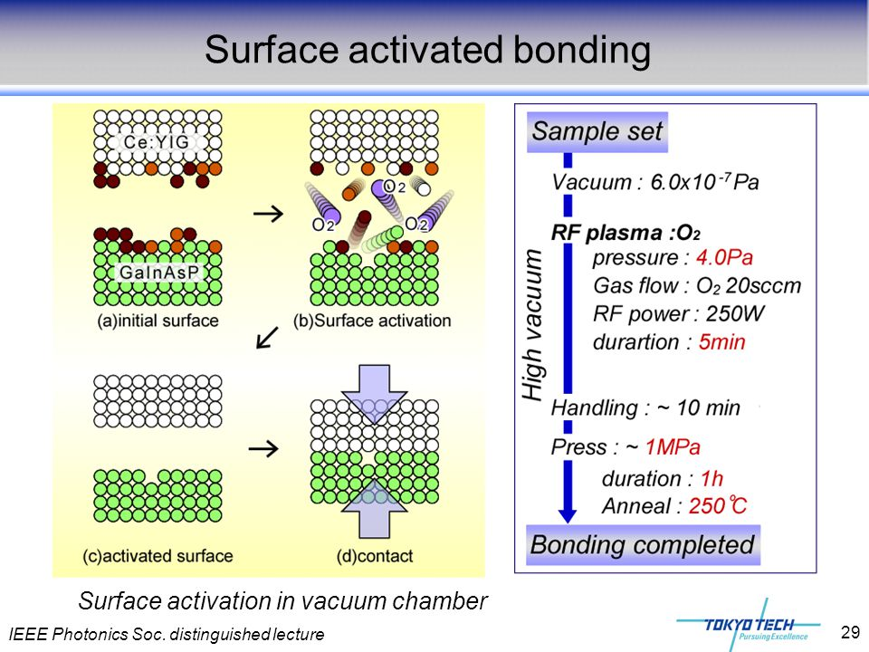 Surface activated bonding