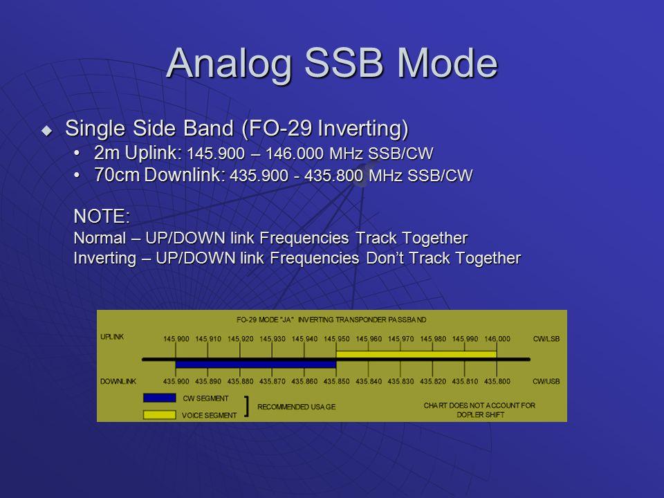 Analog SSB Mode Single Side Band (FO-29 Inverting)
