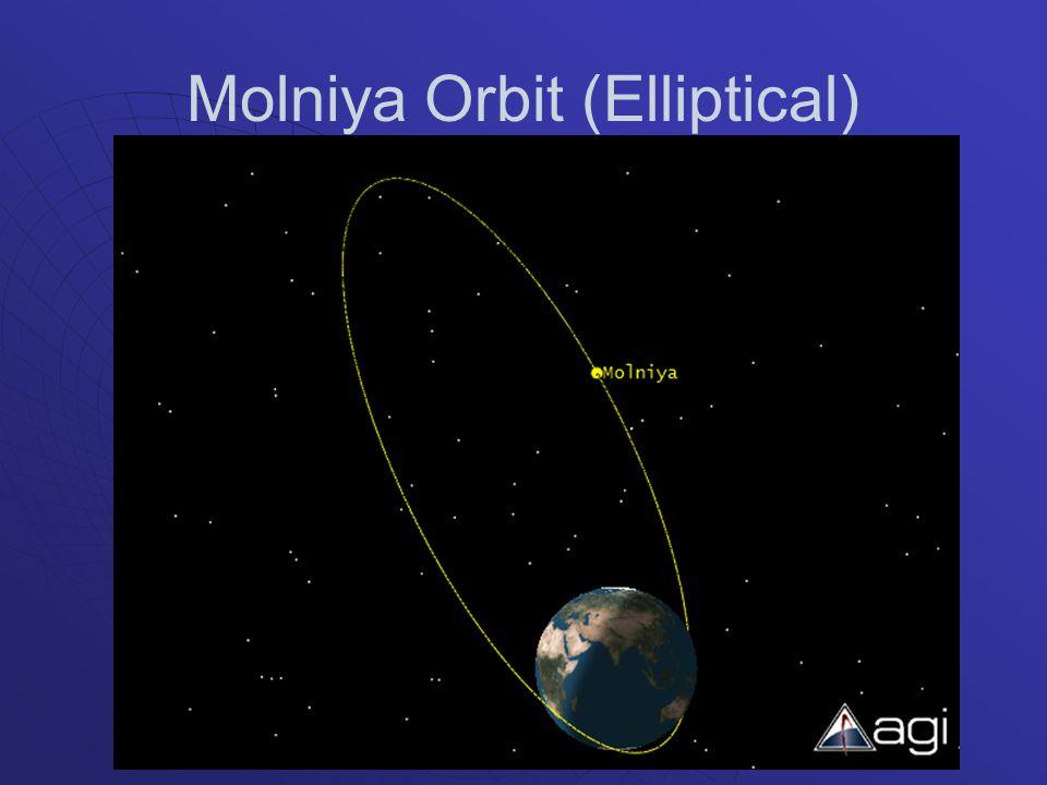 Molniya Orbit (Elliptical)