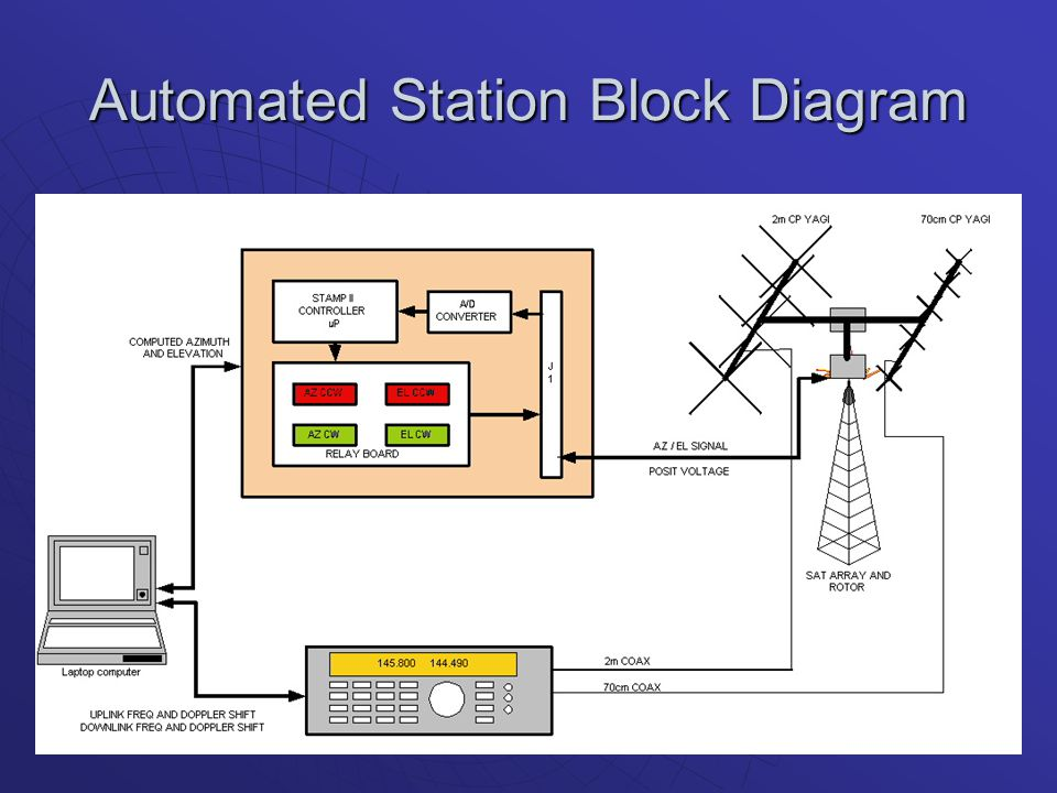 Automated Station Block Diagram