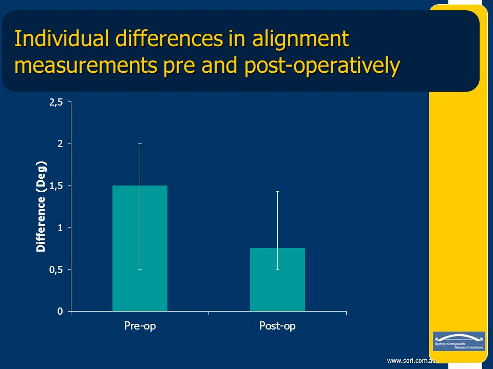 Individual differences in alignment measurements pre and post-operatively