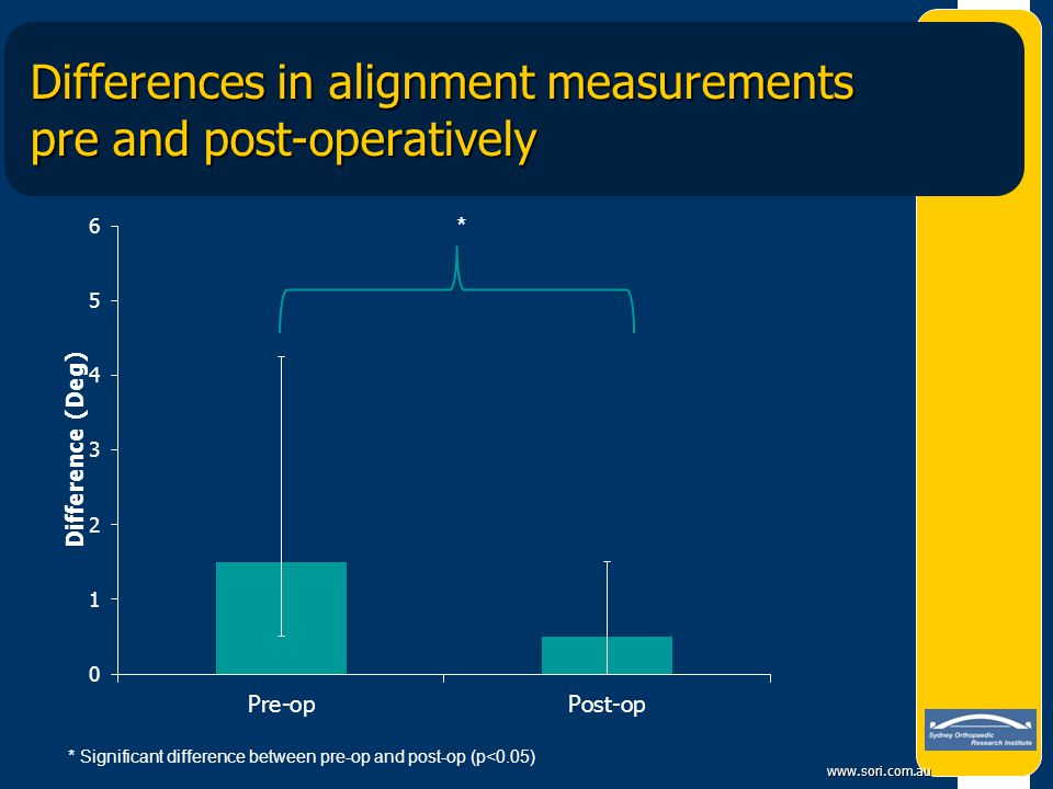 Differences in alignment measurements pre and post-operatively