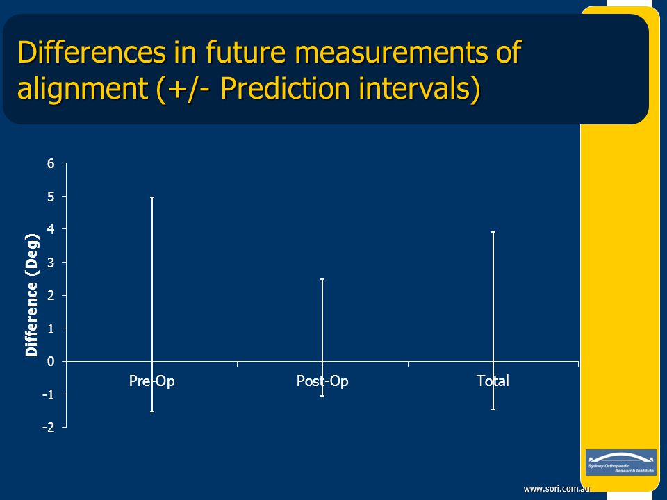 Differences in future measurements of alignment (+/- Prediction intervals)