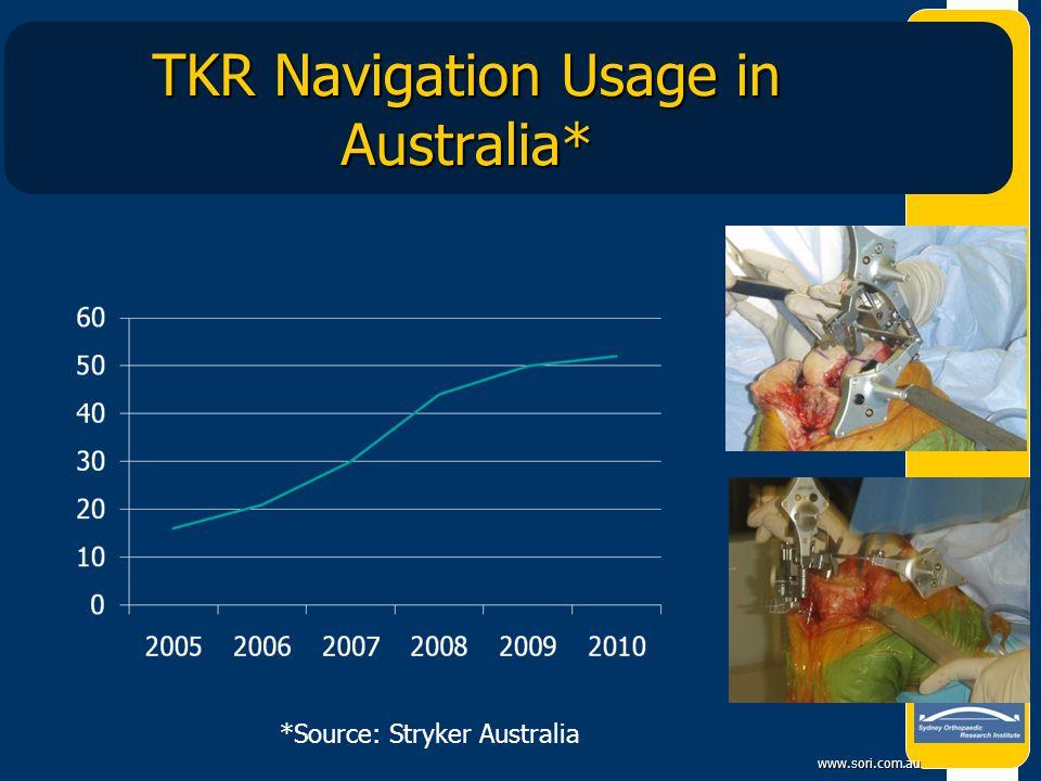 TKR Navigation Usage in Australia*