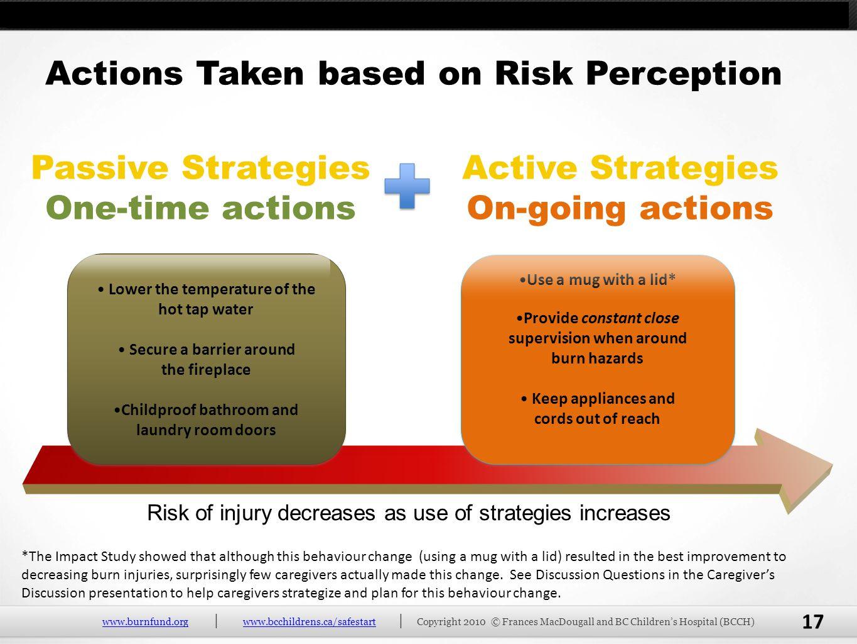 Actions Taken based on Risk Perception