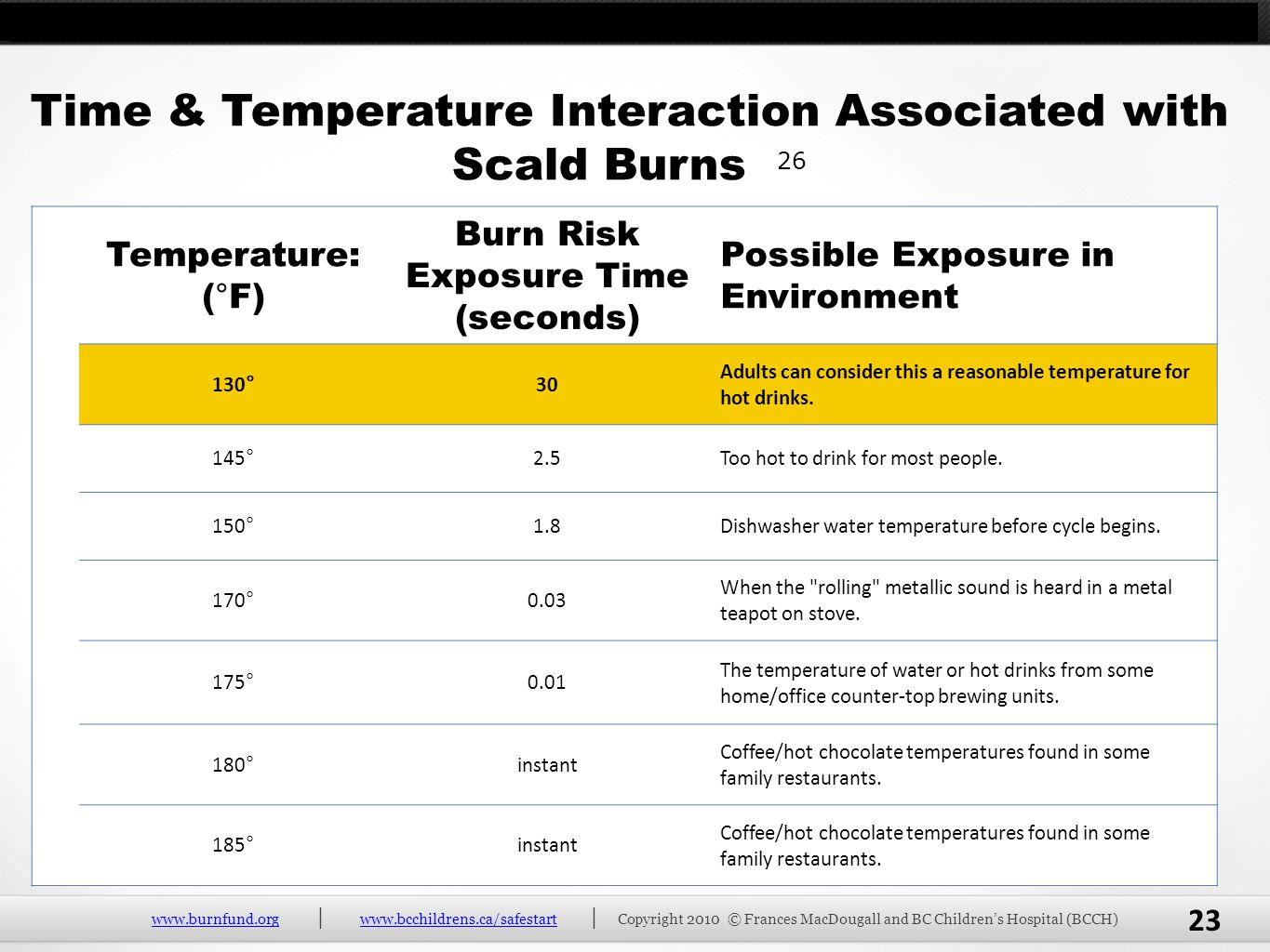 Time & Temperature Interaction Associated with Scald Burns 26