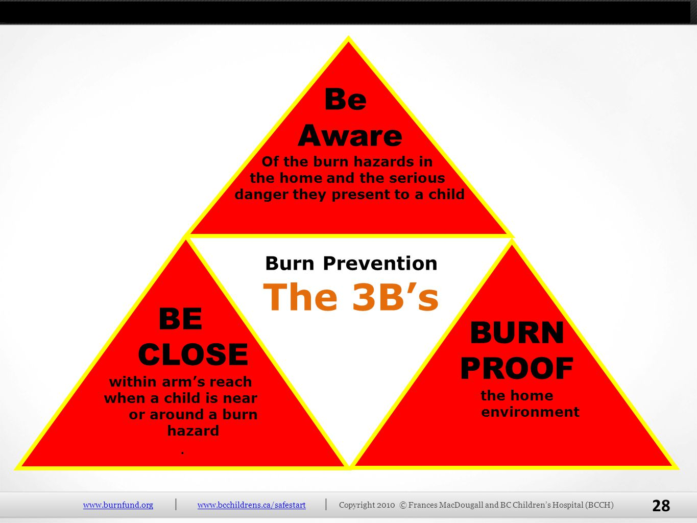 The 3B's Be Aware BE CLOSE BURN PROOF Burn Prevention .