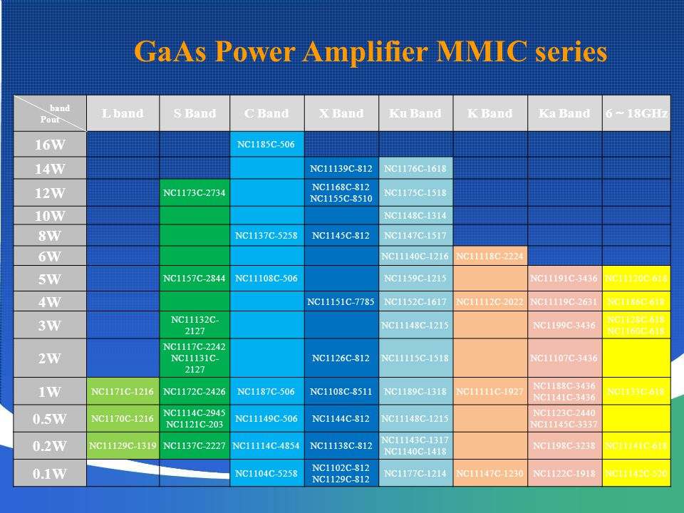 GaAs Power Amplifier MMIC series