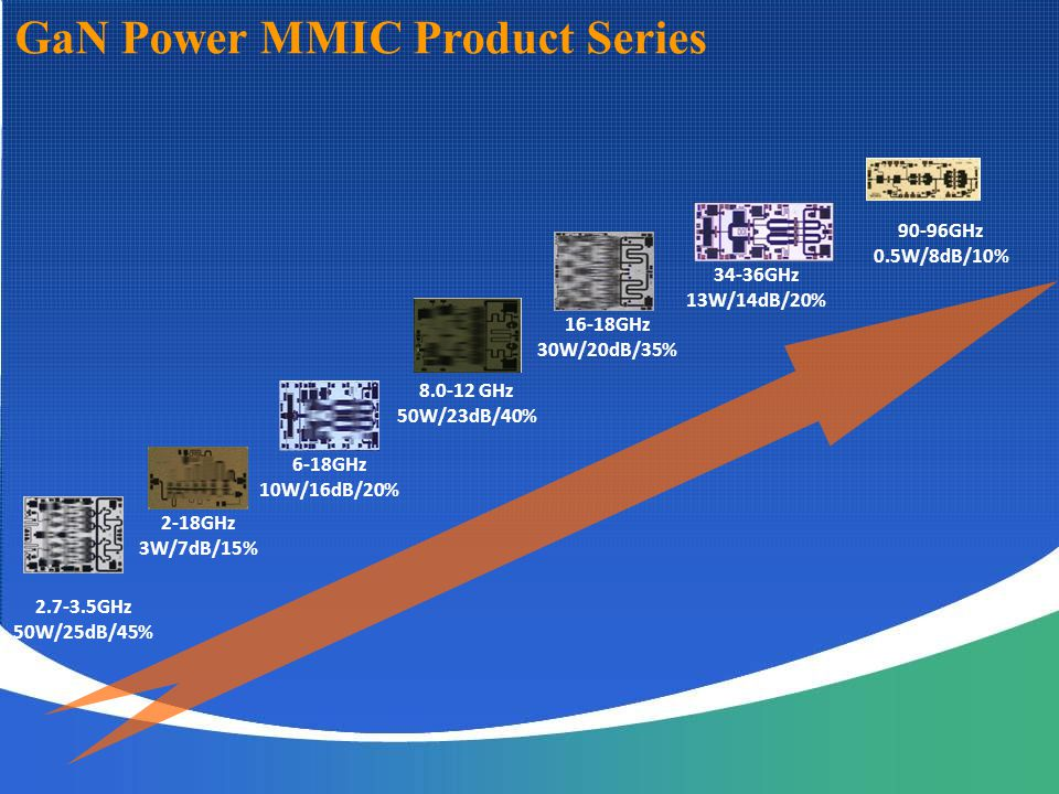 GaN Power MMIC Product Series