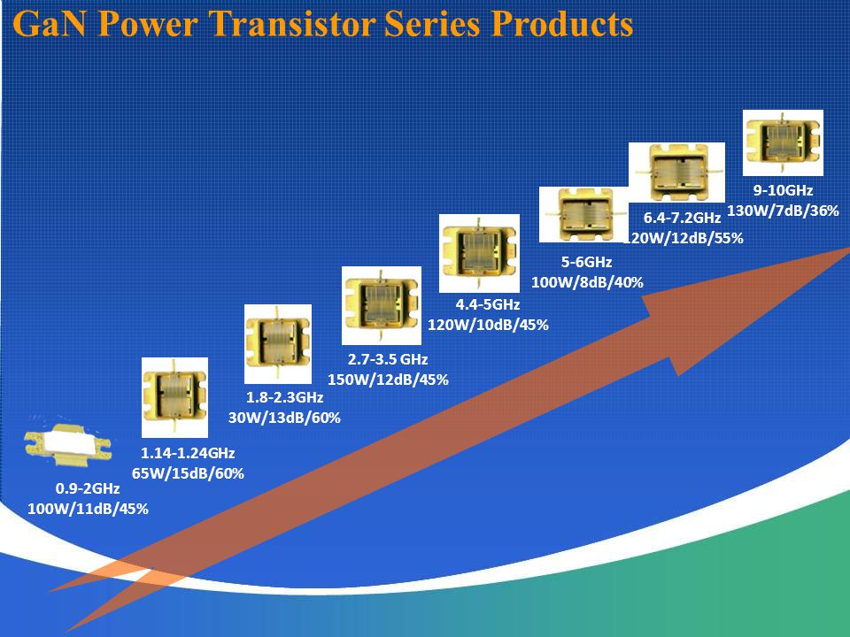GaN Power Transistor Series Products
