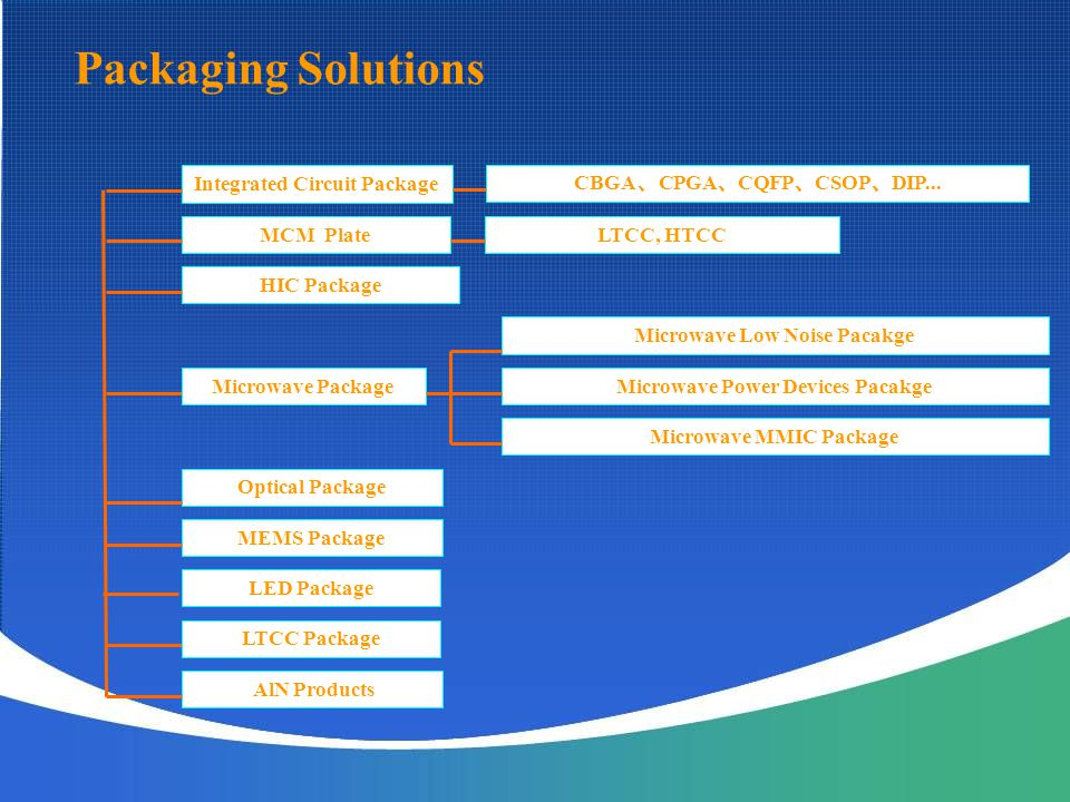 Packaging Solutions Integrated Circuit Package