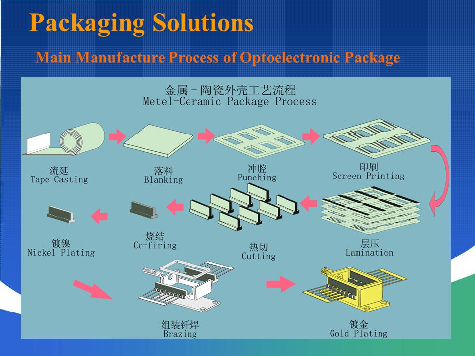 Packaging Solutions Main Manufacture Process of Optoelectronic Package